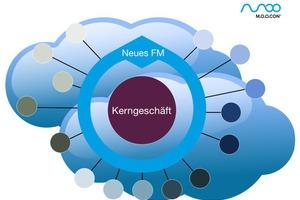Unsere Sicht der FM-Cloud: Zukünftige Servicelandschaften werden nicht, wie klassisches Outsourcing, starr organisiert sein. Sie haben Netzwerkcharakter und funktionieren wie ein Best-ofService. Die Leistung wird von unterschiedlichen Dienstleistern dort erstellt, wo sie zum benötigten Zeitpunkt optimal erbracht werden kann. Eine große Rolle spielen die Leistungs-Koordination durch die FM-Verantwortlichen und der Abruf der Angebote durch die Nutzer per Software<br /><br />
