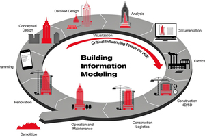BIM hat sich zum Ziel gesetzt, die gesamte Prozesskette digital abzubilden – von der Erstellung, über die Ausführung und Nutzung bis zum Rückbau von Bauwerken