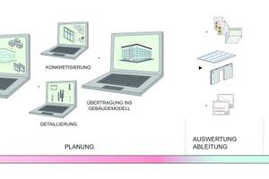 Medienbrüche, unnötige Mehrfacheingaben, unterschiedliche Kommunikationswege, Daten und Software-Werkzeuge sowie mangelnde Absprachen zwischen den Projektbeteiligten dominieren Planungs- und Bauprozesse