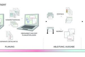 Durchgängig digitale Prozesse minimieren Medienbrüche und Fehlerquellen