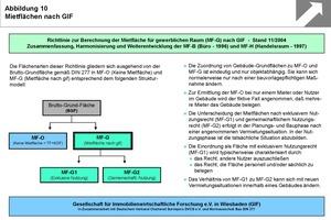 Grafik 6: Mietflächen nach GIF