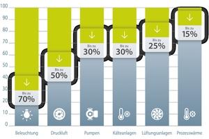 Die Umstellung auf LED-Technik gehört zu den bevorzugten und einfach durchzuführenden Maßnahmen. Weitere Stellen, bei denen sich in den meisten Fällen Kosten senken lassen, sind Heizungsanlagen, Druckluft und Pumpen