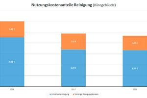 Grafik 1: Übersicht der Nutzungskostenanteile der Reinigung für Bürogebäude
