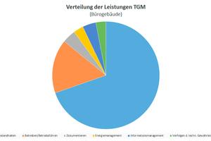 Grafik 2: Verteilung der Leistungen für Technisches Gebäudemanagement in Bürogebäuden