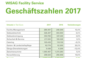 Die WISAG Facility Service Holding GmbH schließt ihr Geschäftsjahr 2017 mit einem Umsatzplus von 5 % ab.