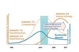 Grafik 2: Transformation im technischen Asset Management durch Industrie 4.0