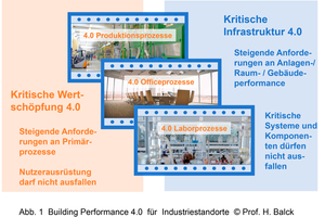 Grafik 1: Building Performance 4.0 für Industriestandorte