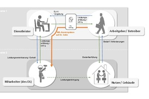 Modell für einen qualitätsorientierten Facility-Service-Vertrag: Eine qualitätsorientierte vertragliche Vereinbarung mit einem Dienstleister zur Erbringung der für die Bedarfserfüllung erforderlichen Leistungen bedingt die Integration von Anreizen für die Mitarbeiter des Dienstleisters