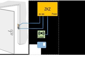 Die Daten werden an eine Zutrittskontrollzentrale (ZKZ) übermittelt und anhand der dort für speziell diese Person hinterlegten Raum- und Zeitprofile überprüft