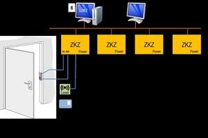 Darüber hinaus können Zutrittskontrollen über mehrere Türen, Bereiche oder Gebäude zu vernetzten Systemen kombiniert werden. Damit lassen sich die Abläufe im gesamten Unternehmen mittels einer übergeordneten ZKZ (ÜZKZ) steuern
