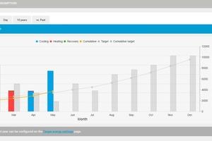 Energiemanagement im Daikin Cloud Service