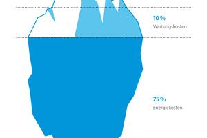 Verteilung der Kosten im Produktlebenszyklus
