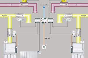 Sauter FM wurde mit der Erstellung eines Modernisierungskonzepts sowie mit dessen Umsetzung <br />beauftragt. Die Analyse ergab bei den Energiekosten ein deutliches Einsparpotenzial von 27% <br />sowie von 172t beim CO<sub>2</sub>-Verbrauch