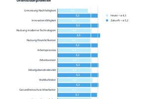 """Grafik 2: Die Ausprägung der Kategorie """"Unterstützungsfunktion der Büro- und Arbeitswelt  im Unternehmen"""" zum heutigen Zeitpunkt sowie die erwartete Veränderung für die Zukunft  (Zeithorizont fünf bis zehn Jahre)"""