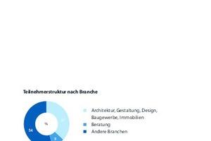 """Grafik 1: Die Gesamtstichprobe nach Branchen. 46% """"Fachexperten auf Auftraggeberseite""""  (37% aus Architektur / Bau / Immobilien, 9% aus Beratung) und 54% """"Themenbeauftragte auf Nachfrageseite"""" aus einer VIelzahl von sonsitgen Branchen"""