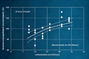 Die Leistungsfähigkeit der Schüler steigt nachgewiesenermaßen mit  Zunahme des Zuluftstroms