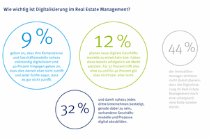 Grafik 2: Beim Thema Digitalisierung besteht im Real Estate Management noch Nachholbedarf