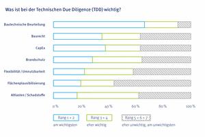 Grafik 5: Für mehr als 60% der Befragten ist die bautechnische Beurteilung auf Rang 1 oder 2