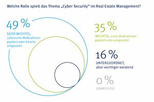 Grafik 3: Safety first – Für jeden zweiten ist das Thema Cyber Security sehr wichtig
