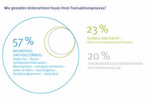 Grafik 4: In fast 60% der Unternehmen verläuft der Transaktionsprozess mehrstufig nach dem klassischen Verfahren