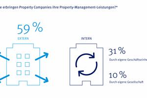 Grafik 1: Fast 60% der Property Companies lagern ihre Property-Management-Leistungen an externe Unternehmen aus
