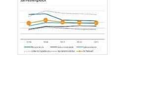 Grafik 1: Eine konkrete Entwicklung zeigt der Mehrjahresvergleich für die Kosten der Unterhalts-<br />reinigung