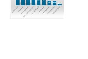 Grafik 2: Die Kosten für die übergeordneten Reinigungs- und Pflegedienste von Bädern sind entsprechend der Hygieneanforderungen ebenfalls relativ hoch und zwischen Krankenhäusern und Büroimmobilien einzuordnen