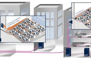 Vergleich strukturierte Verkabelung und Verkabelung mit PerCONNECT<sup>®</sup> EcoFlex'IT<sup>TM</sup><br />