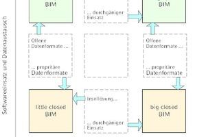Grafik 1: BIM-Einsatzform nach [3]