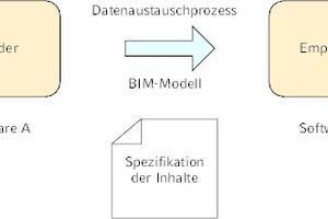 Grafik 2: Grundlegendes Schema eines Datenaustauschprozesses nach [1]