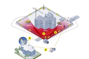 Digital vernetzt: Befinden sich Unbekannte auf der Baustelle, nimmt Video Guard Professional automatisch Kontakt mit der Sicherheitszentrale auf. Die Mitarbeiter entscheiden dann in Echtzeit über das weitere Vorgehen.
