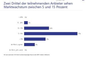 Zwei Drittel der teilnehmenden Anbieter sehen Marktwachstum zwischen 5 und 15 Prozent