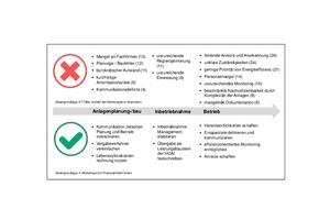 Grafik 2: Typische Hemmnisse für den energieeffizienten Anlagenbetrieb und mögliche Lösungsansätze