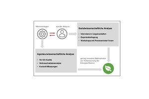 Grafik 1: Methodischer Ansatz des Forschungsprojektes ENGITO (Icons: Flaticon)
