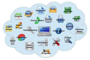 Cloud-Services sind ein sehr probates Mittel, um unkompliziert IT-Ressourcen wie Hardware, Software oder auch technologisches Know-how gemäß Pay-as-Use-Modellen zu nutzen