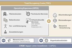 Total Occupancy Costs (TOC) als ganzheitliche Flächenbereitstellungs- und Bewirtschaftungskosten