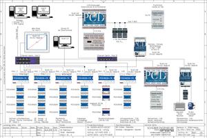 Das Bus-Schema der Anlage