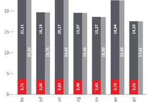 Grafik 1: Gesamtbürokosten in den Big 7
