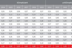 Tabelle 1: Durchschnittswerte aller Nebenkosten nach Klimatisierung