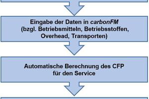 Grafik3: Schematischer Ablauf der Carbon-Management-Methode
