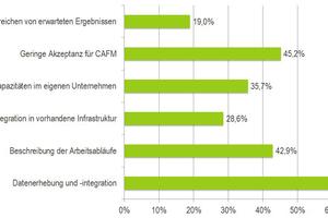 Die Hauptprobleme bei der Einführung eines CAFM-Systems