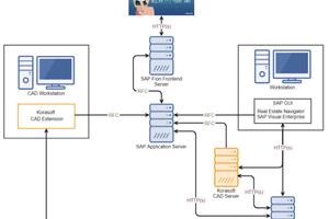 Nicht trivial, trotzdem machbar: Korasoft integriert auch CAD-Pläne in sein SAP-integriertes CAFM-System