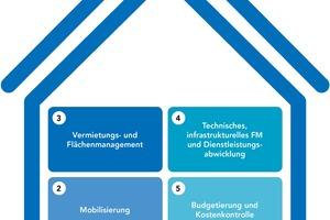 Klassische Aufgaben des FM sind auch mit CAFM in SAP abbildbar