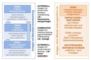 Grafik 2: Objekte im Doppelfokus zwischen Betreiberverantwortung und Nutzerorientierung