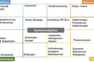 Abbildung 3: Methoden Canvas für die Krisen-Strategie