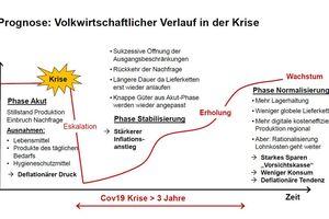 Abbildung 1: Prognose: Volkswirtschaftlicher Verlauf in der Krise