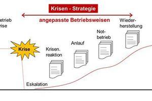 Abbildung 7: Der Weg aus der Krisenzeit in die Normalität<br />