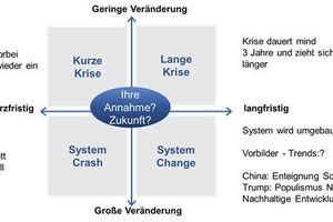 Abbildung 5: Szenarioanalyse<br />