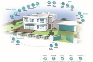 Vernetzte Smarte Objekte und Bauelemente verbessern den Komfort der Bewohner sowie die Wartung und Instandhaltung