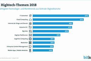 Aus Branchensicht gehörten die Cloud, IoT und die IT-Sicherheit schon in den Vorjahren zu den Top-IT-Themen